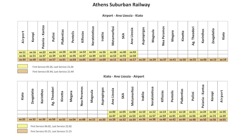 Athens Suburban Railway Schedule and Peloponessos